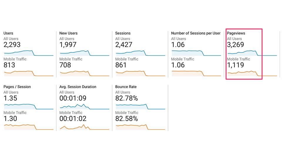 عداد بازدید های صفحه از تلفن همراه در مقایسه با تعداد کل بازدید های صفحه