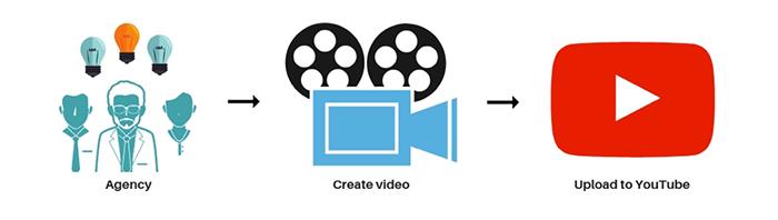چالش های بازاریابی ویدیویی