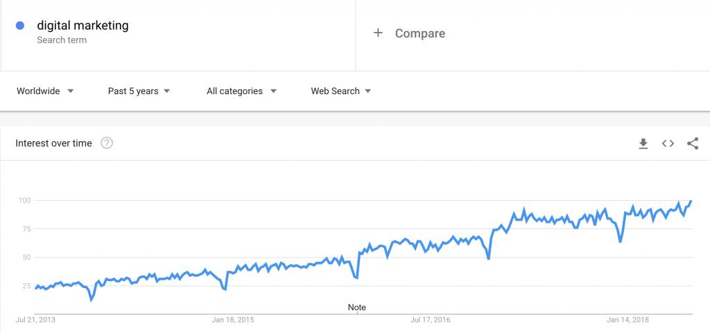 دیجیتال مارکتینگ چیست