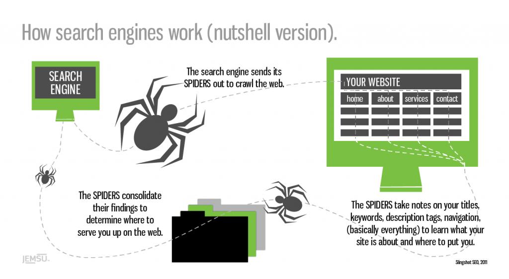 موتورهای جستجو چگونه کار می کنند
