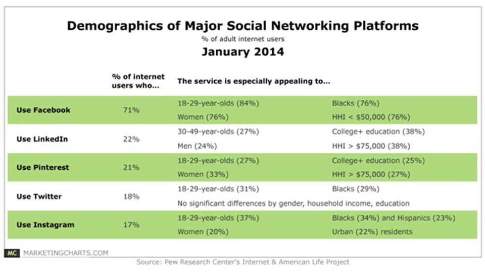 ترفند های بازاریابی شبکه های اجتماعی