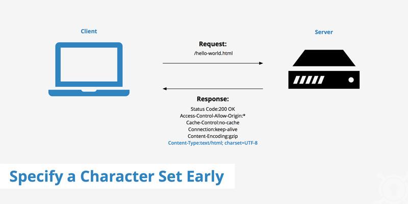 تعیین character set جهت رفع  Avoid a character set in the meta tag