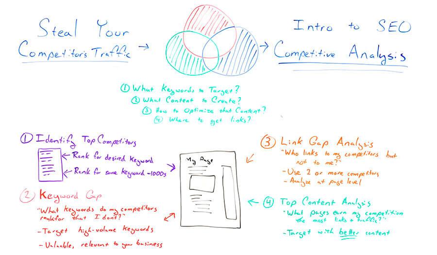 آنالیز رقابتی چیست؟
