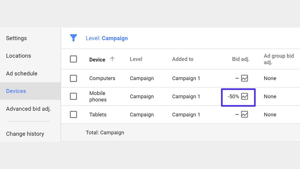 مزایای Google AdWords