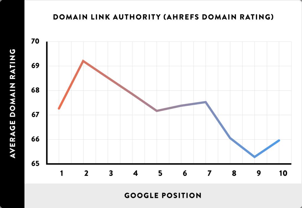 طول URL