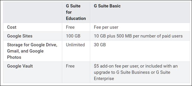 می توانید G Suite آموزش را برای اساتید و دانشجویان دریافت کنید
