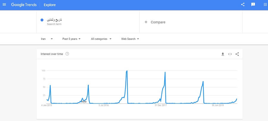 "حجم جستجوی کلیدواژه ""تاریخ ولنتاین"""