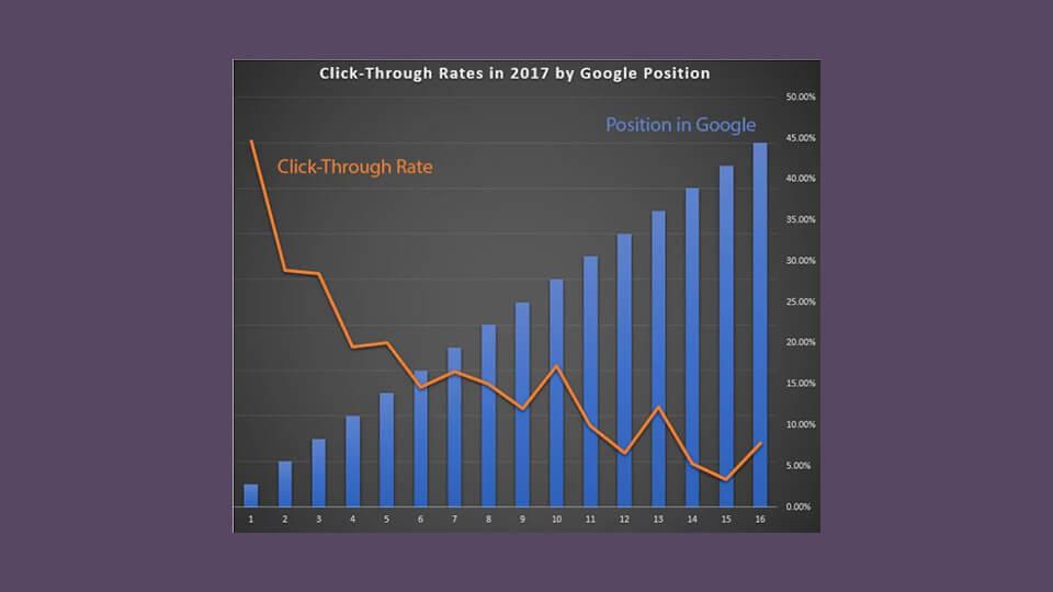 نمودار نمایش نرخ CTR