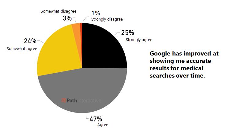 اعتماد کاربران به گوگل در جستجوهای پزشکی