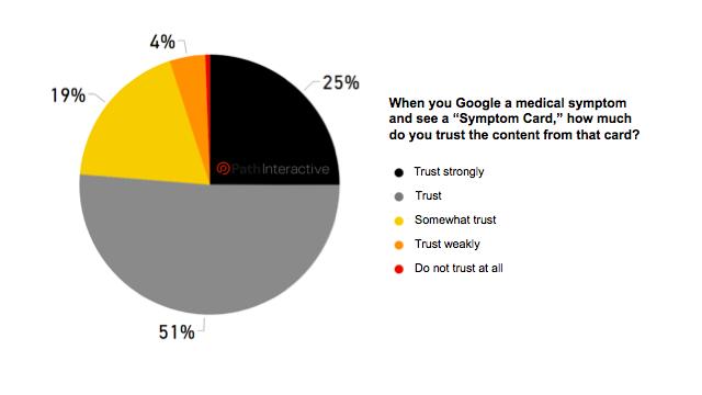 اعتماد کاربران به گوگل در نظرسنجی Symptom Cards