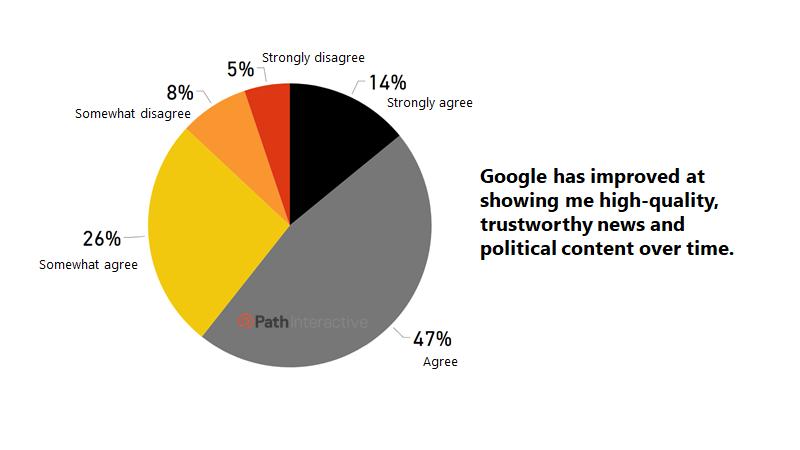 اعتماد کاربران به گوگل در جستجوهای سیاسی