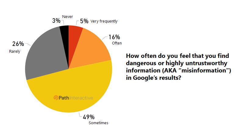 اعتماد کاربران به گوگل در نمایش نتایج غلط