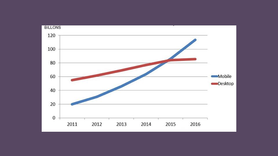 مقایسه نرخ جستجو موبایل و دسکتاپ