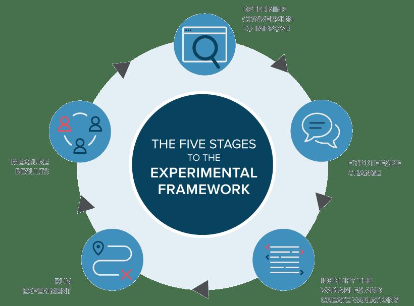 5 مرحله تست A/B