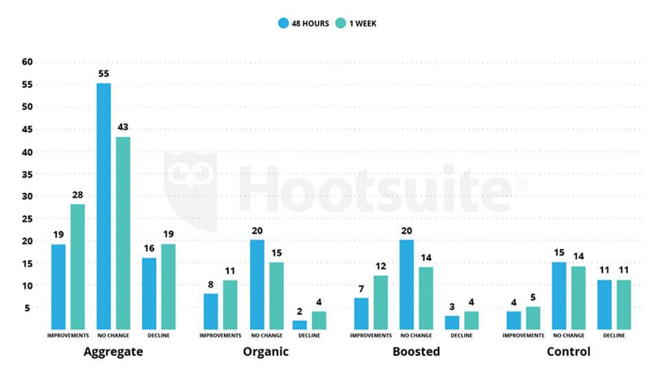 اهمیت رفتار کاربران بر موتور جستجو