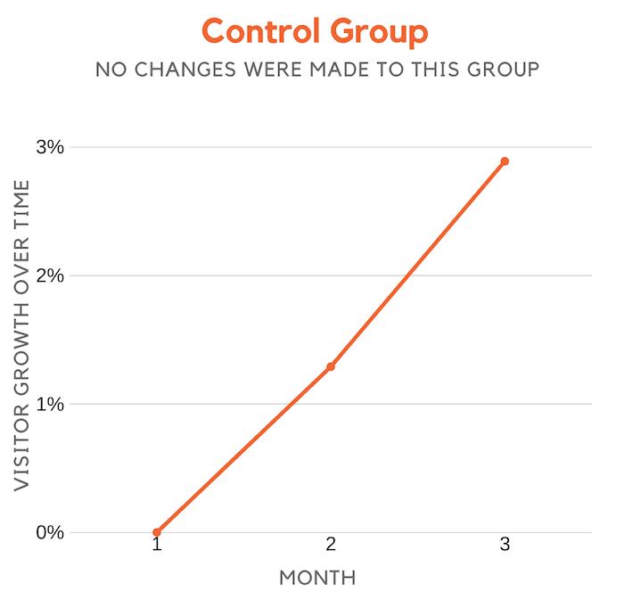 گروه کنترل