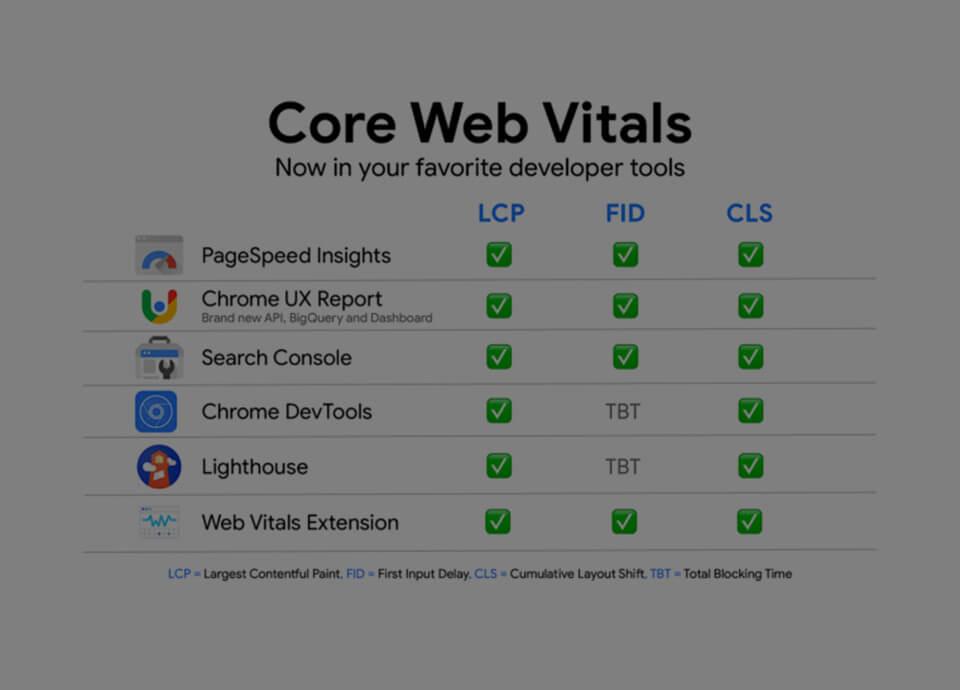 اندازه گیری Core Web Vitals
