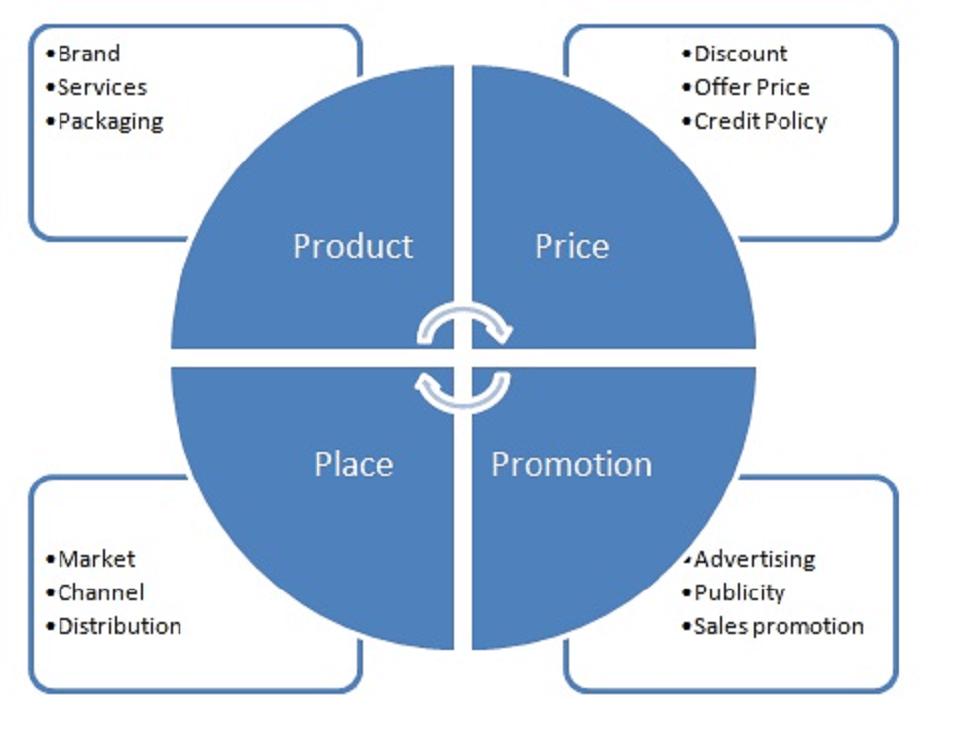 4 Ps بازاریابی چیست؟