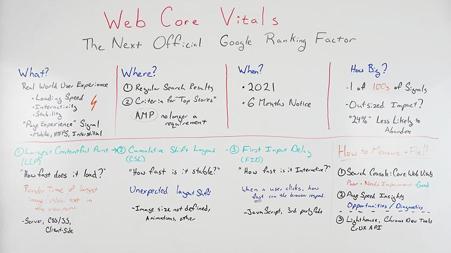 نیازهای اساسی هسته وب