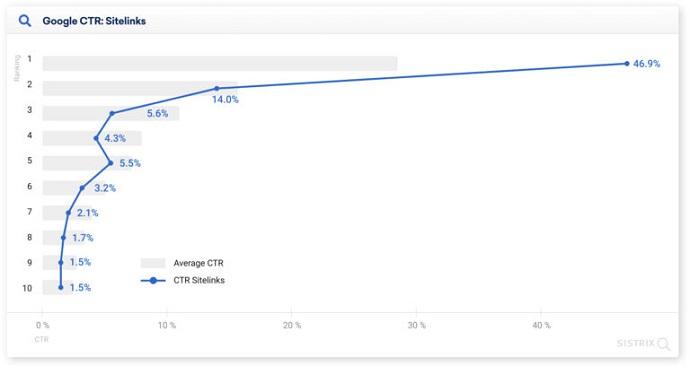 عوامل مؤثر بر نرخ کلیک در مرورگر Google