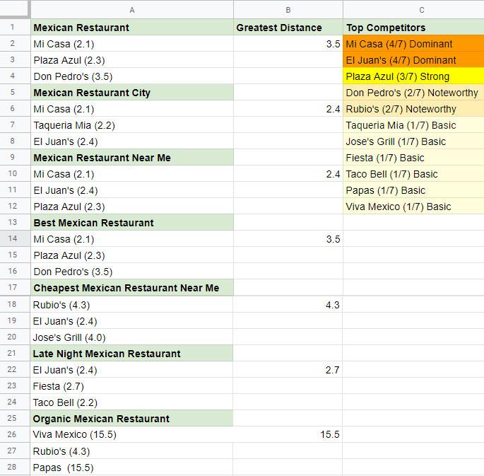 شناسایی رقبای محلی: spreadsheet