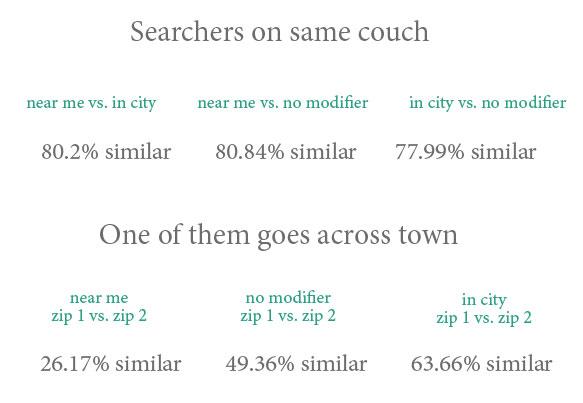 شناسایی رقبای محلی: search