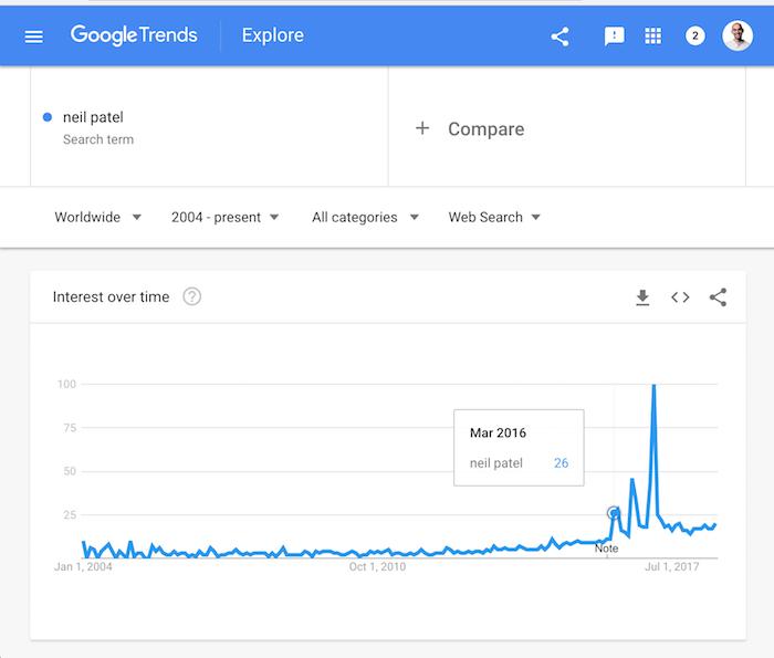 نمودار گوگل ترند سایت نیل پتل