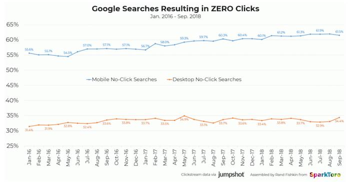 نمودار نتایج جستجوی گوگل