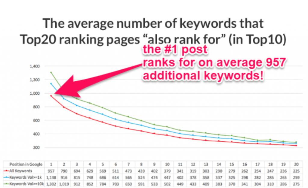 تعداد متوسط کلمات کلیدی