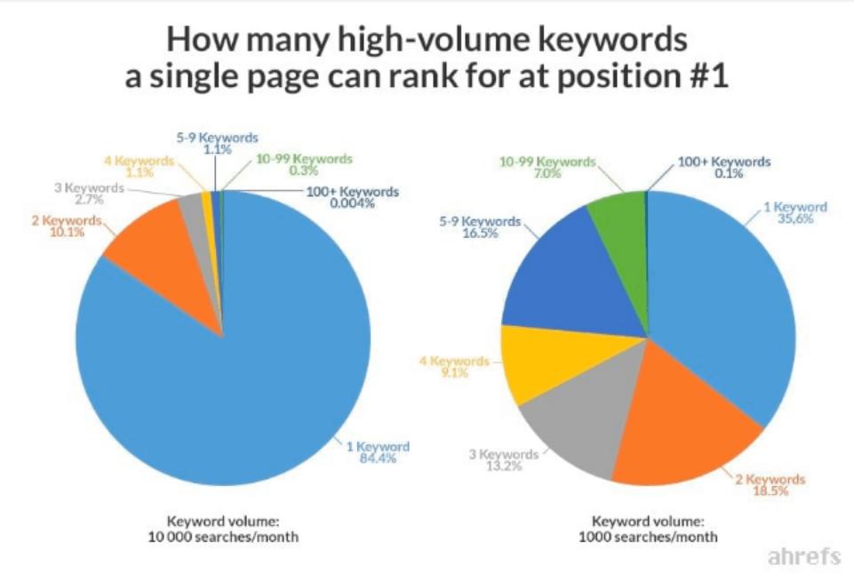 حجم کلمات کلیدی برای رتبه بندی