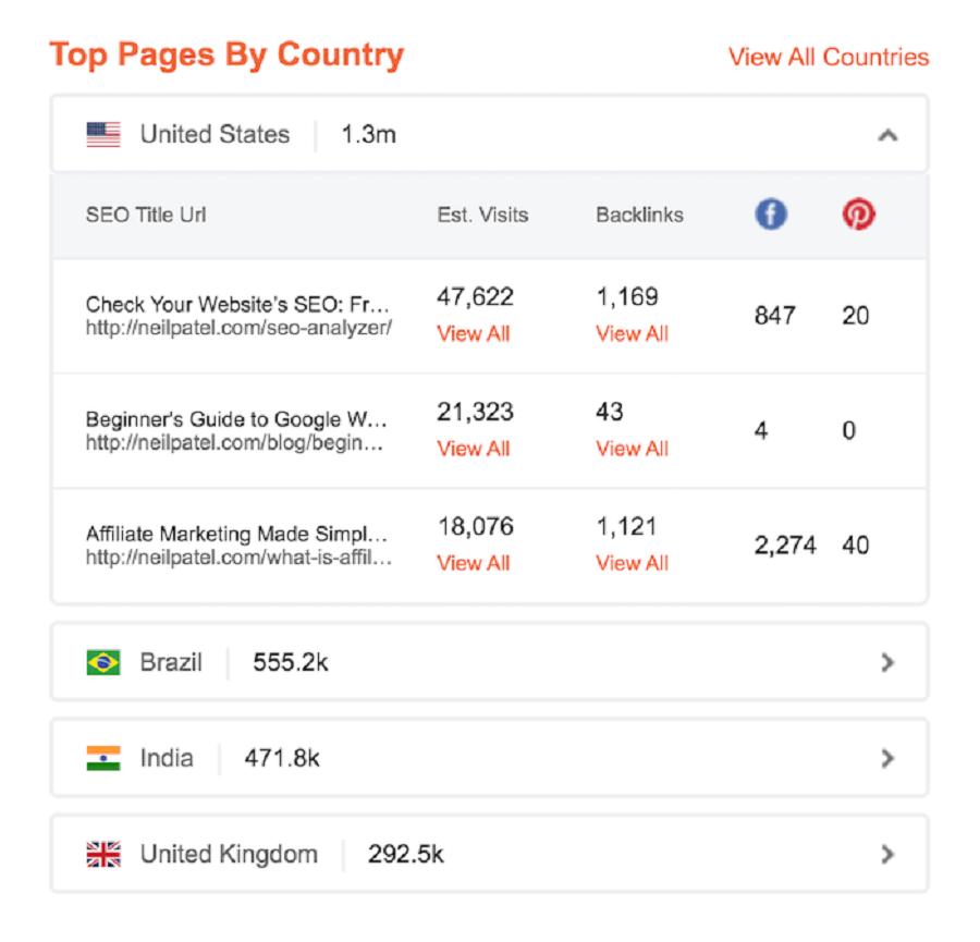 تحلیل رقبا سئو : Top Pages By Country