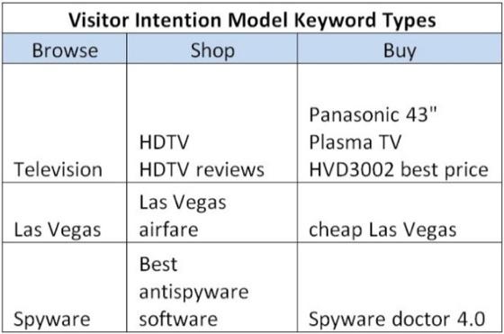 مدل های کلمه کلیدی قصد کاربر