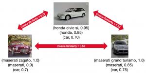 مقایسه ماشین ها در پینترس