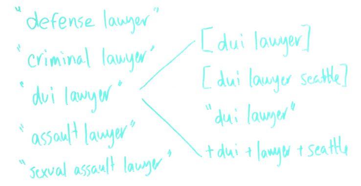 بررسی کلمات کلیدی مختلف