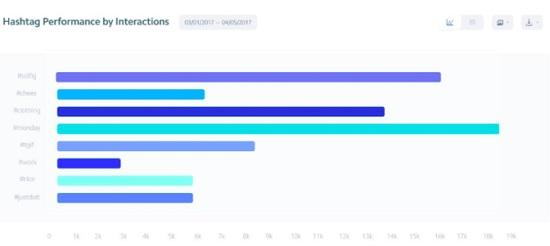 نمودار هشتگ ابزار Insights اینستاگرام
