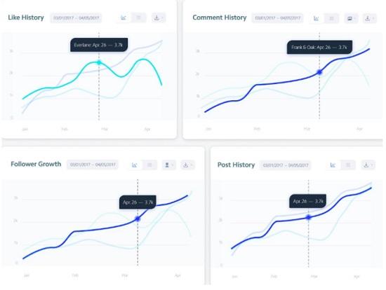 نمودار تجزیه و تحلیل Insights اینستاگرام
