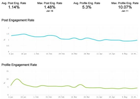 نمودار ابزار تجزیه و تحلیل Minter.io اینستاگرام