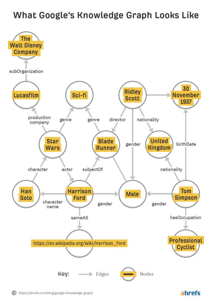 شکل گراف دانش گوگل