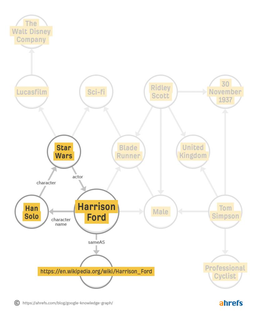 نحوه پیوستگی جستجو کوئری در گراف دانش گوگل