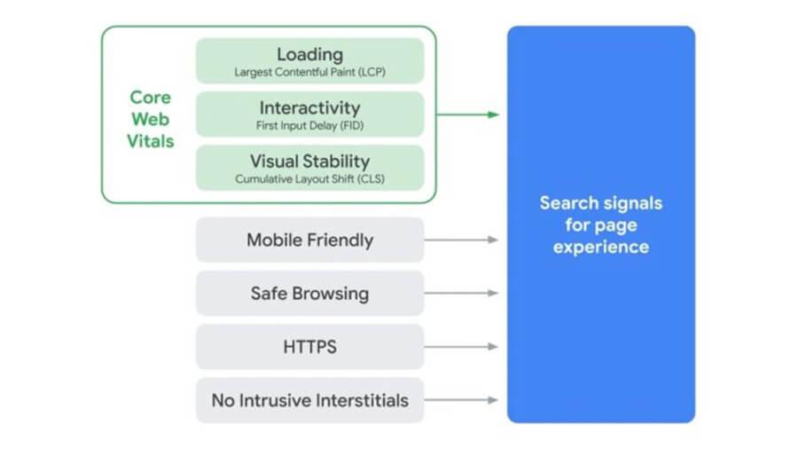 گوگل اعلام کرد که در سال 2021 سه سیگنال جستجوی جدیدی را اضافه می کند