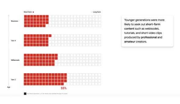 تحلیل رده های سنی برای جستجو نوع محتوا