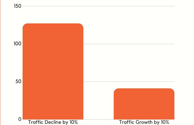 میزان رشد ترافیک با وجود محتوای نازک