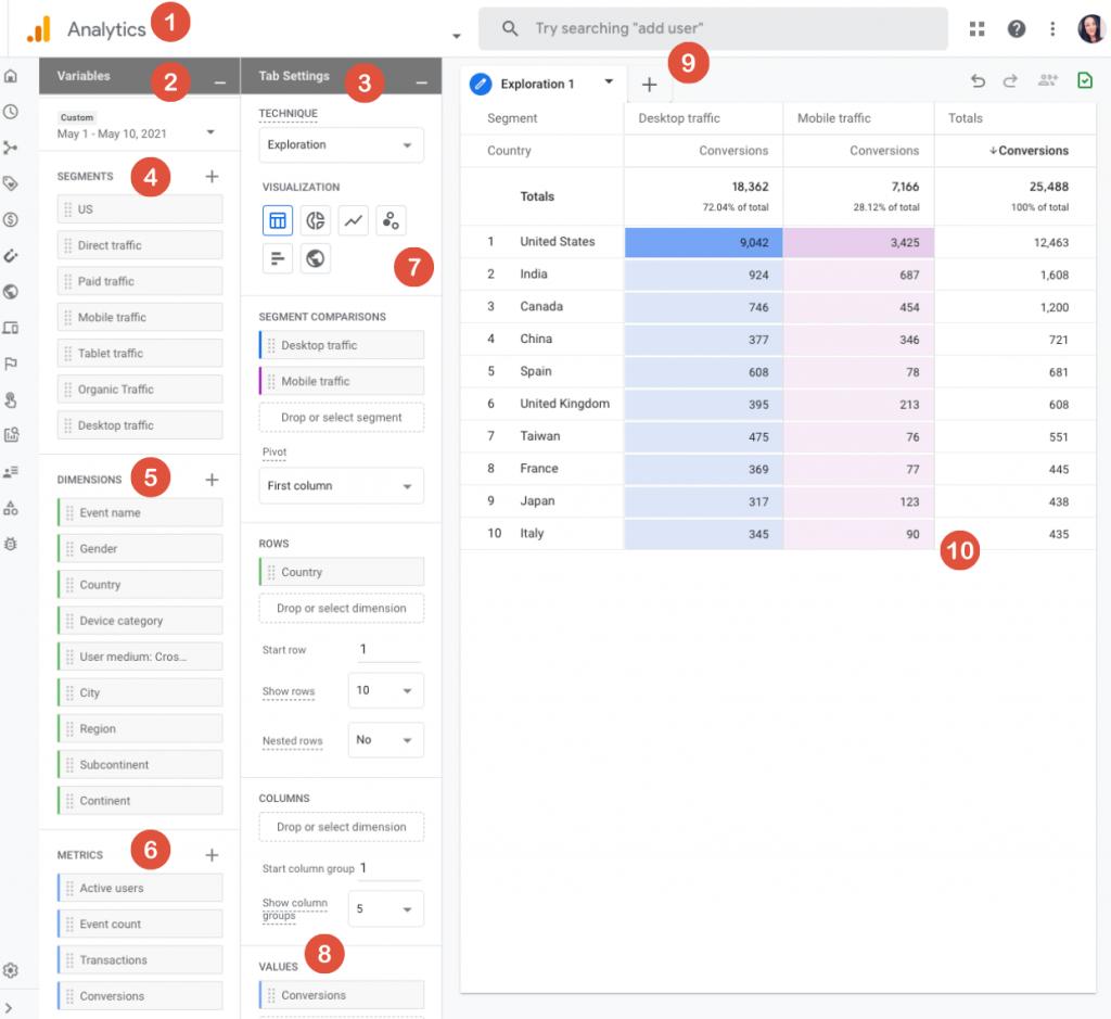 راهنمای بخش analysis hub در گوگل آنالیتیکس 4