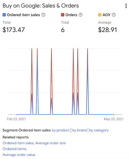 سفارشات لیست های رایگان از Google Merchant Center