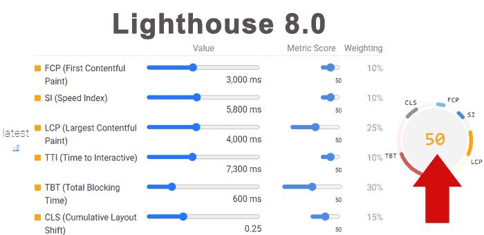 نمرات معیار های گوگل بعد بروزرسانی Lighthouse