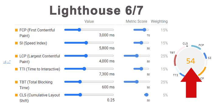 نمرات معیار های گوگل قبل بروزرسانی Lighthouse