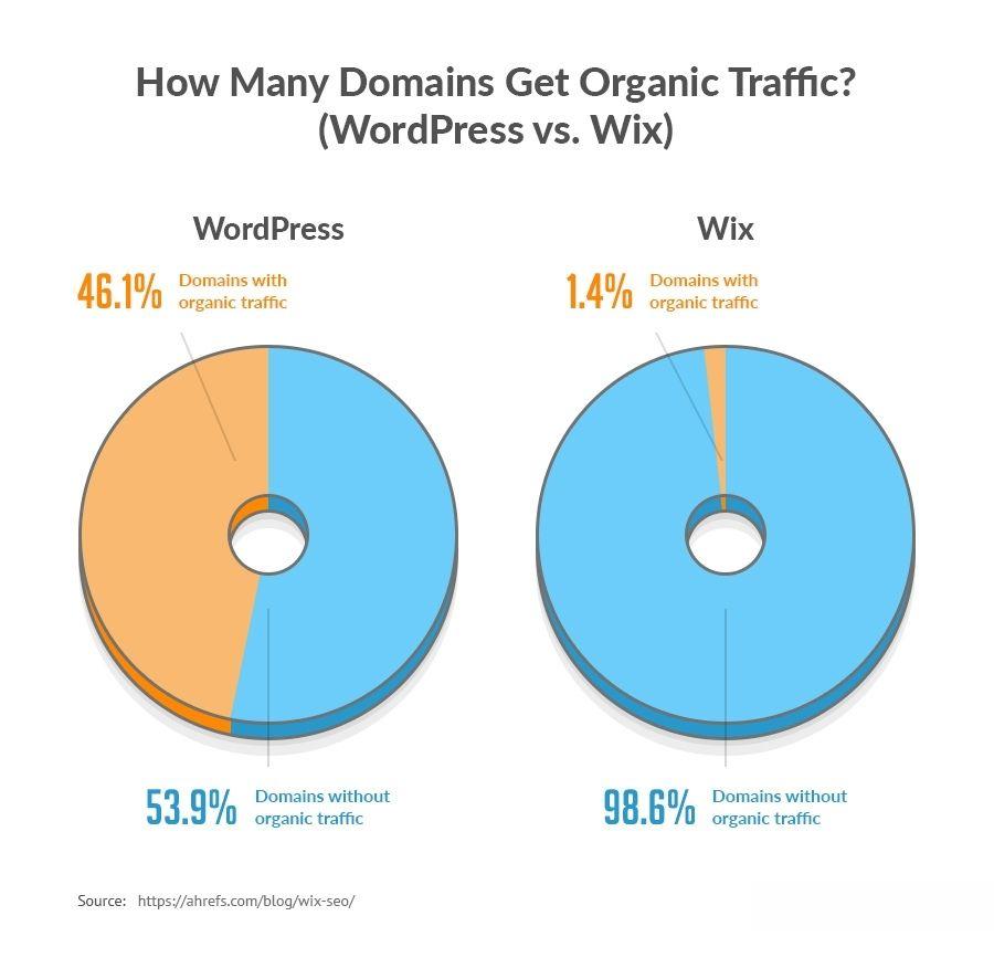 میزان ترافیک ارگانیگ دریافتی Wix و وردپرس