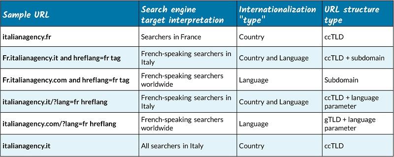 ساختارهای URL سئو بین المللی