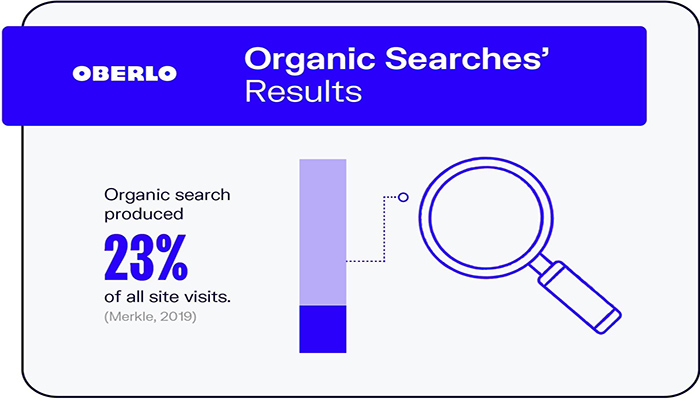 آمار جستجو ارگانیگ گوگل