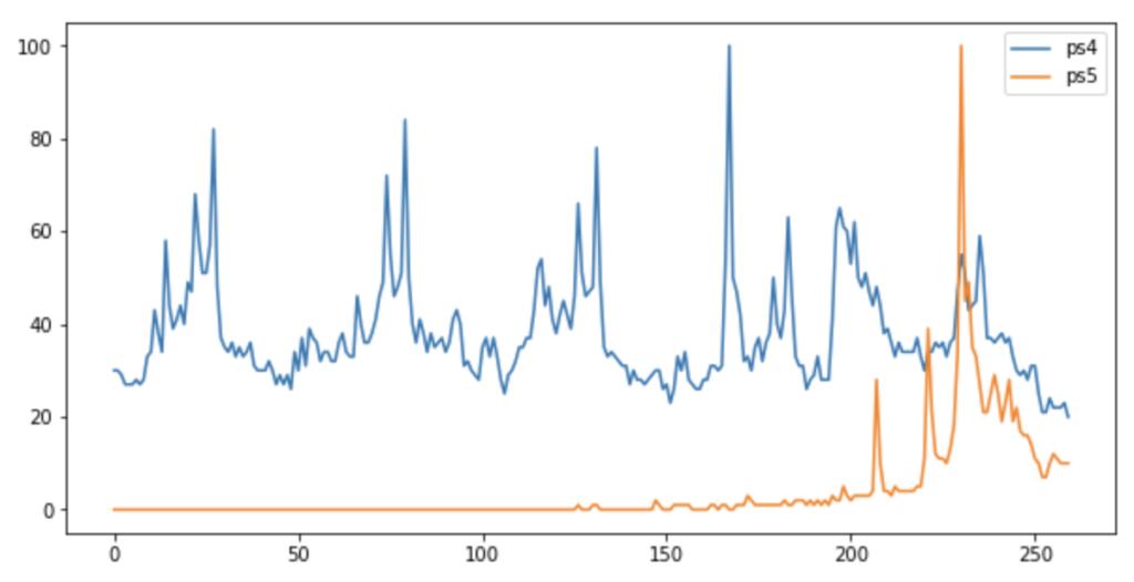 استفاده از پایتون برای پیش بینی سئو و کاوش در داده ها